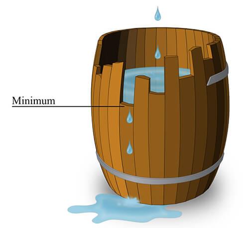Minimumgesetz-Tonne